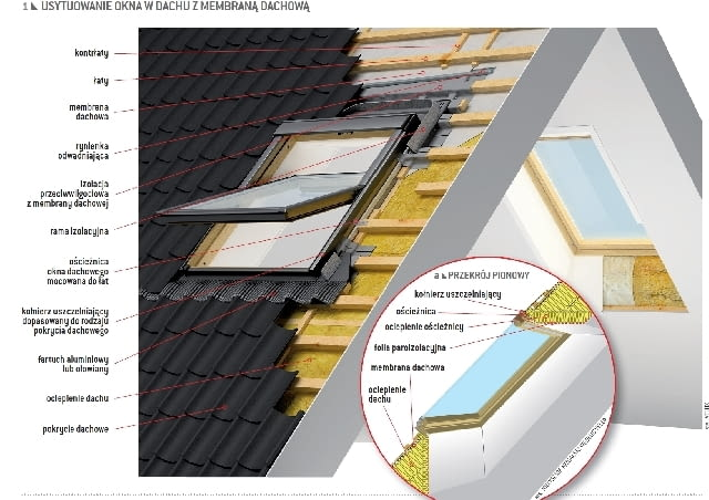 Usytuowanie okna w dachu z membraną dachową