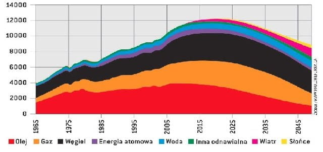 Kształtowanie się struktury calkowitego zużycia energii do 2050 roku