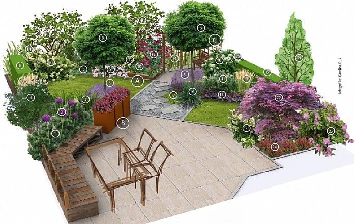 Projekty ogrodów: mały duży ogród.