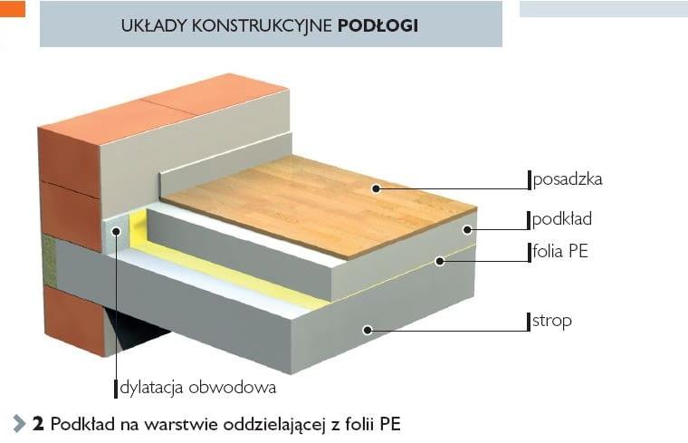 Układy konstrukcyjne podłogi. Podkład na warstwie oddzielającej z foli PE