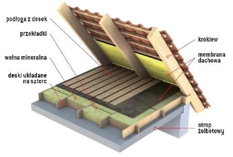 Ocieplenie stropu żelbetowego - jedna warstwa wełny mineralnej ułożona między legarami