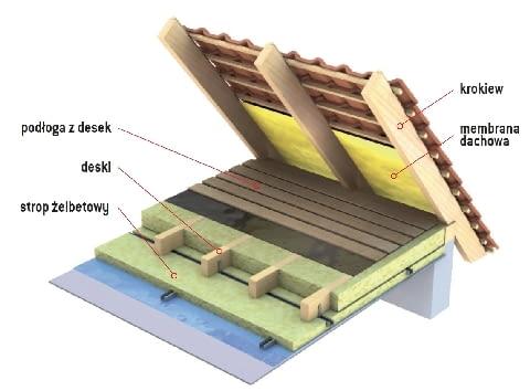 Ocieplenie stropu drewnianego z sufitem z płyt gipsowo-kartonowych