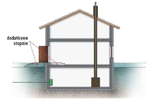Sposoby zabezpieczenia domu przed zalaniem - podwyższenie wejścia do domu