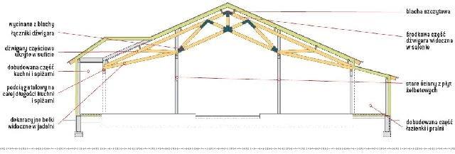 Przekrój przez konstrukcję dachu