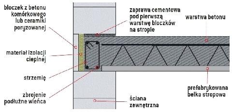 Izolacja termiczna w ścianie jednowarstwowej