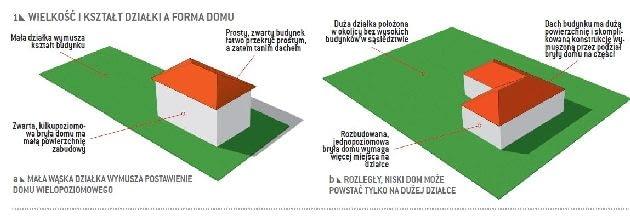 Wielkość i kształt działki a forma budynku
