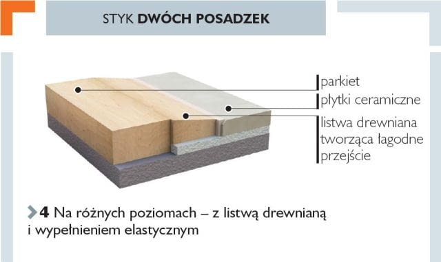 Styk dwóch posadzek na różnych poziomach - z listwą drewnianą i wypełnieniem elastycznym