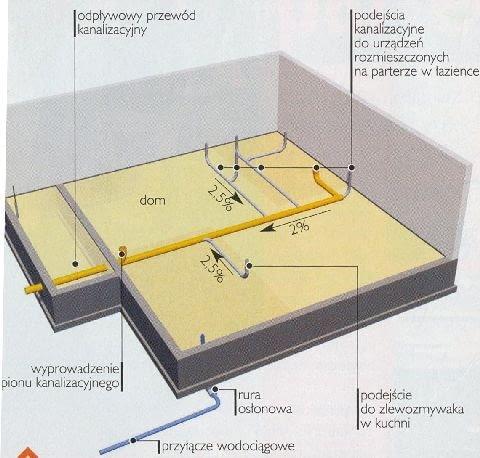 Instalacje układane na parterze domu niepodpiwniczonego oraz przewody przeprowadzane przez fundamenty. Wszystko to trzeba przygotować przed betonowaniem podłogi na gruncie.