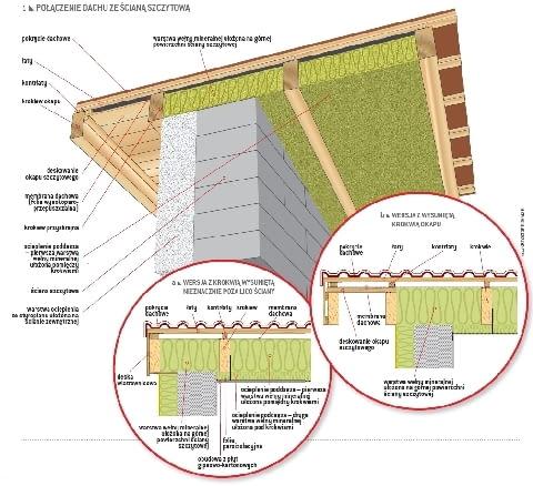 Połączenie dachu ze ścianą szczytową