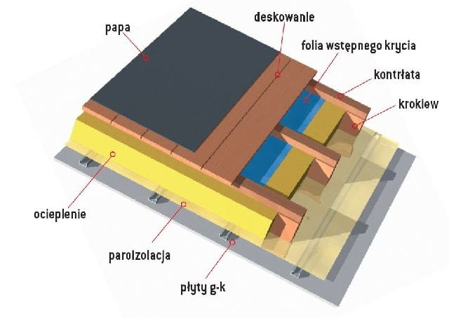 Dach z folią paroprzepuszczalną pod deskowaniem