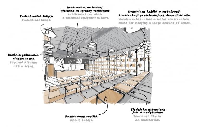 Akademia Kulinarna Bidfood Farutex w Łodzi, projekt studio mode:lina: Paweł Garus, Jerzy Woźniak, Kinga Kin