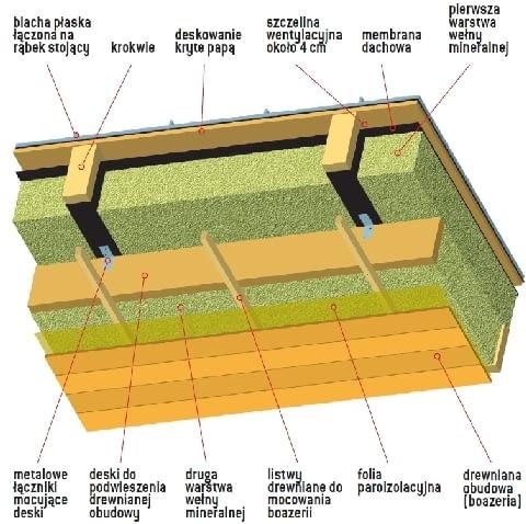 Warstwy ocieplonego dachu