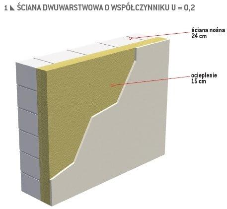 Ściana o współczynniku przenikania ciepła U = 0,2