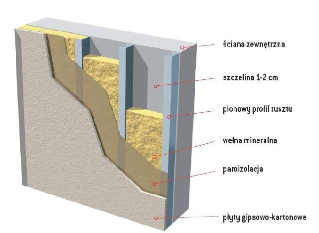 Wełna mineralna układana między profilami rusztu