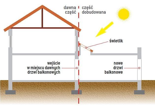 Świetlik w dachu rozjaśnia powiększone wnętrze domu