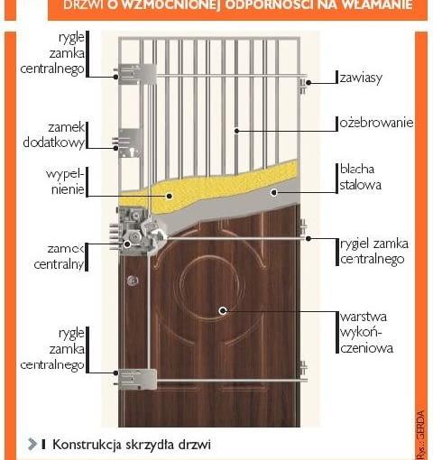 rzwi antywłamaniowe, zamek do drzwi