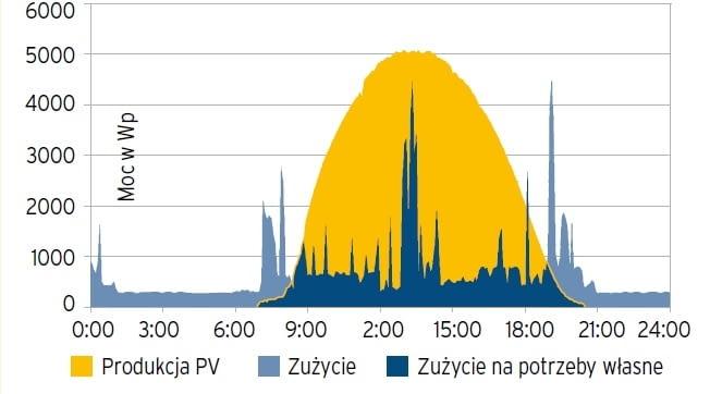 Ilość prądu wytworzonego latem w instalacji PV przeznaczonej dla 4-osobowej rodziny