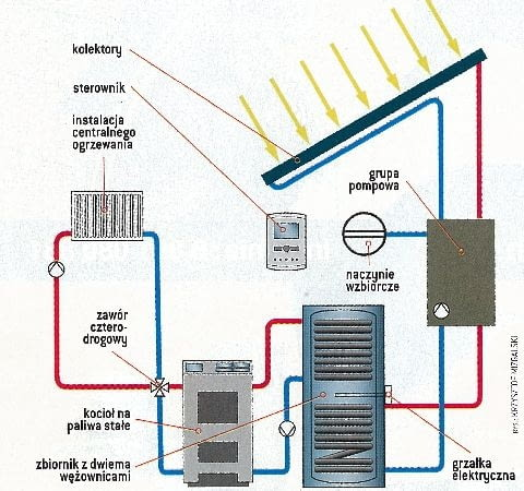 Przykładowy schemat instalacji solarnej i zasobnika z dwiema wężownicami