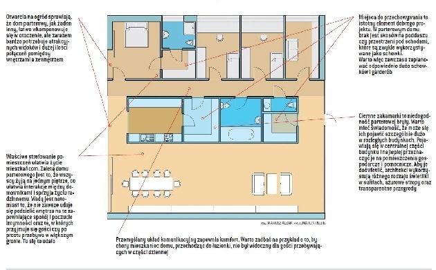 Przykład dobrze zaplanowanego domu parterowego - z częścią nocną oddzieloną od dziennej i z ograniczoną komunikacją