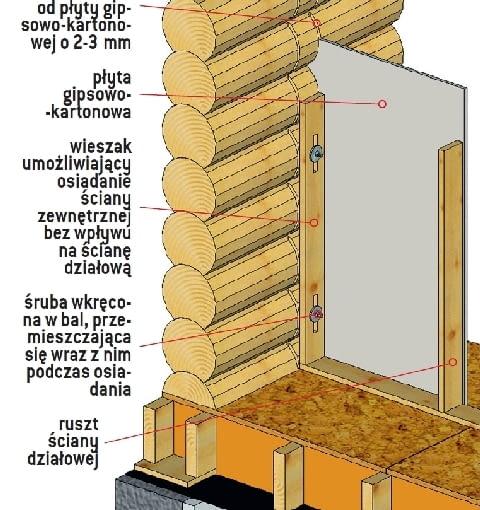Łączenie ścian zewnętrznych z działowymi