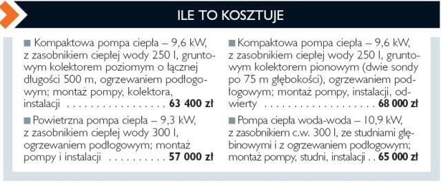 Ile kosztuje ogrzewanie energia konwencjonalną?