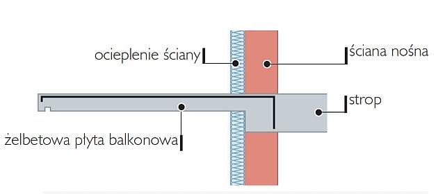 Sposób połączenia balkonu ze ścianą - nieocieplona płyta balkonowa opierająca się na ścianie nośnej i zakotwiona w stropie - w tym miejscu ciepło będzie uciekać z domu na zewnątrz
