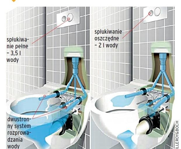 dwudzielna spłuczka, nowy system w misce w.c., łazienka, ceramika sanitarna
