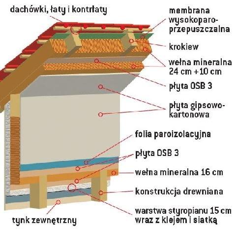 Szkielet ściany tworzy rama z drewna, do której obustronnie mocuje się poszycie z płyt OSB. Pomiędzy płytami znajduje się wełna mineralna o grubości 16 cm, od wewnątrz - folia paroizolacyjna oraz płyta gipsowo-kartonowa. Z zewnątrz, w celu podwyższenia i tak już wysokich parametrów energooszczędnych, dodaje się jeszcze 10 cm lub więcej odpowiedniej płyty styropianowej wraz siatką i tynkiem zewnętrznym. W fabryce wyposaża się ścianę zewnętrzną w drzwi, okna i parapety.