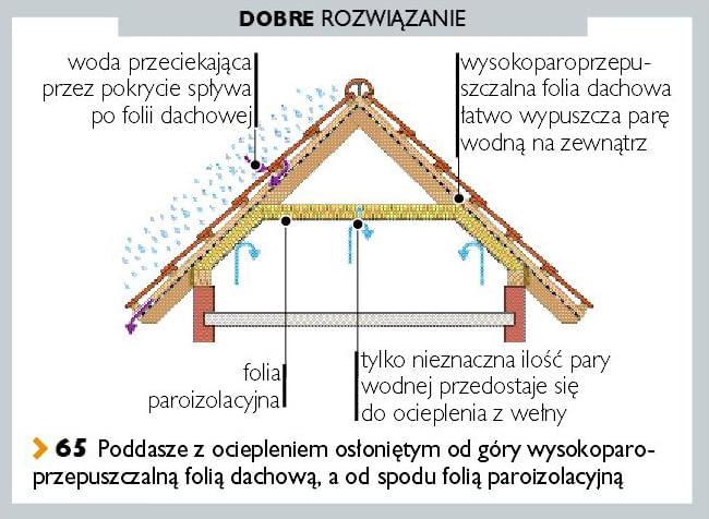 Poddasze z ociepleniem osłoniętym od góry wysokoparoprzepuszczalną folią dachową, a od spodu folią paroizolacyjną
