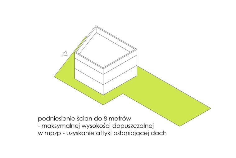 Diagram przedstawiający charakterystykę działki i rozwiązanie zadania projektowego