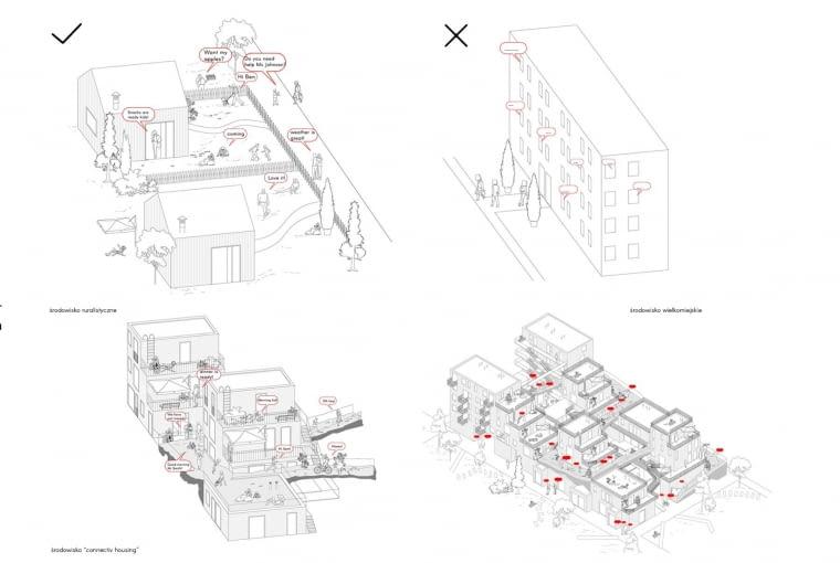 Formy architektoniczne i ich wpływ na tworzenie sąsiedzkich relacji.