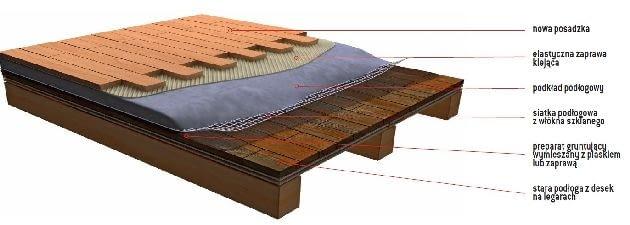 Warstwy posadzki na drewnie
