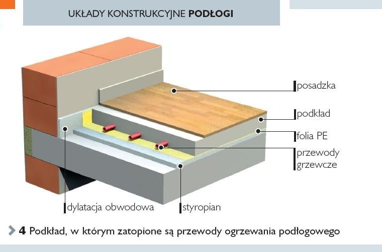 Układy konstrukcyjne podłogi. Podkład, w którym zatopione są przewody ogrzewania podłogowego