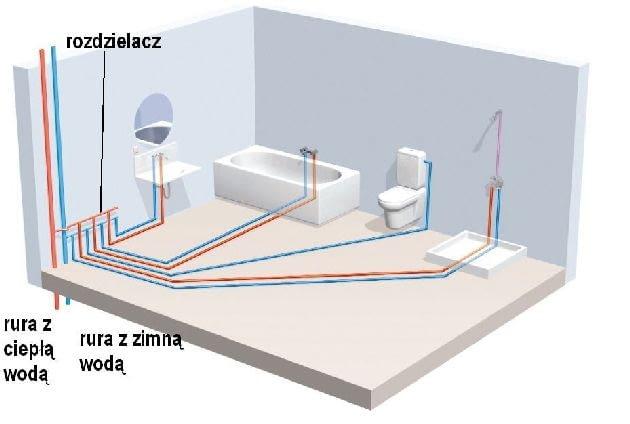 Rozprowadzenie instalacji wodnej - układ rozdzielaczowy