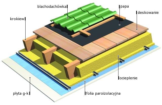 Dach kryty blachodachówką z wstępnym kryciem z papy na deskowaniu