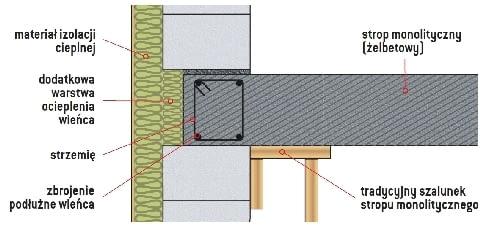 Izolacja termiczna w ścianie dwuwarstwowej