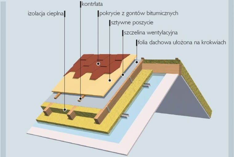 Układ warstw dachu pod pokrycie z gontów bitumicznych