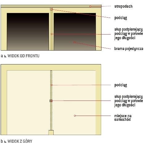 Konstrukcja garażu z dwiema bramami pojedynczymi