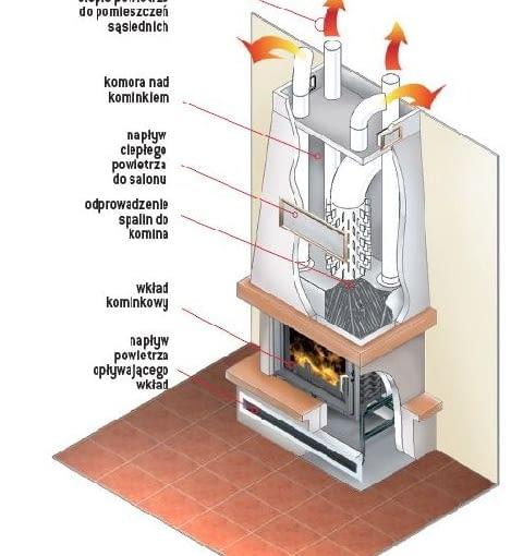 Grawitacyjne rozprowadzenie ciepłego powietrza