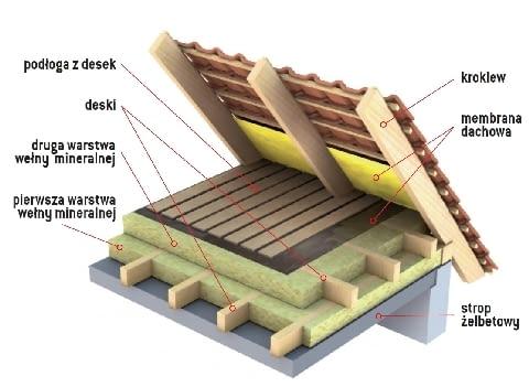 Ocieplenie stropu żelbetowego - dwie warstwy wełny mineralnej między legarami w układzie krzyżowym