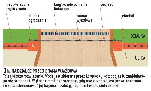 Miejsce montażu korytek odwodnienia liniowego (widok z góry) - na działce przed bramą wjazdową