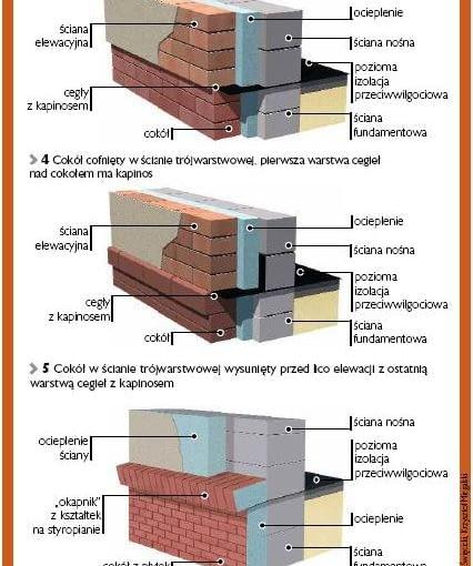 Warianty wykonania cokołu z cegły klinkierowej