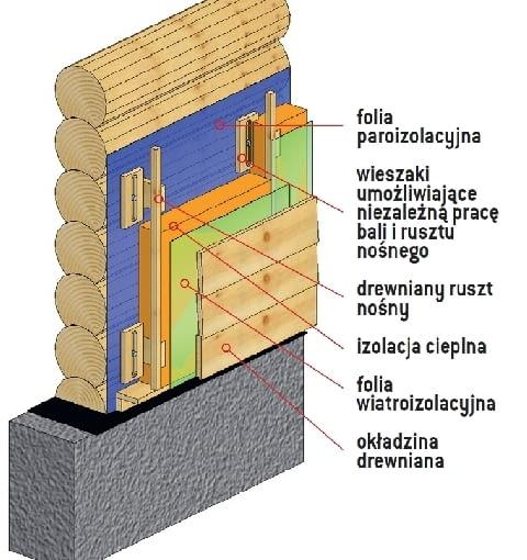 Konstrukcja ścian zewnętrznych umożliwiająca osiadanie domu - z ociepleniem od zewnątrz