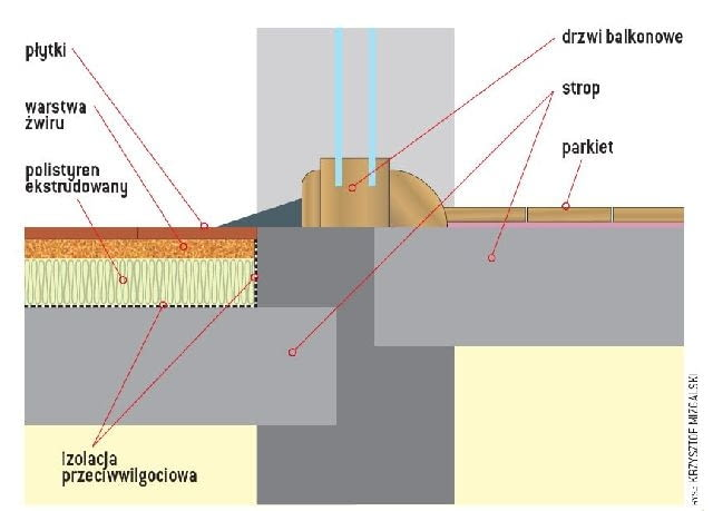 Poziom powierzchni tarasu nad pomieszczeniem ogrzewanym