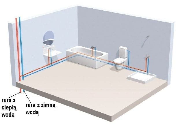 Rozprowadzenie instalacji wodnej - układ równoległy