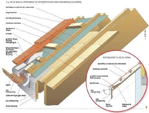 Okap dachu stromego ze wstepnym kryciem membraną dachową