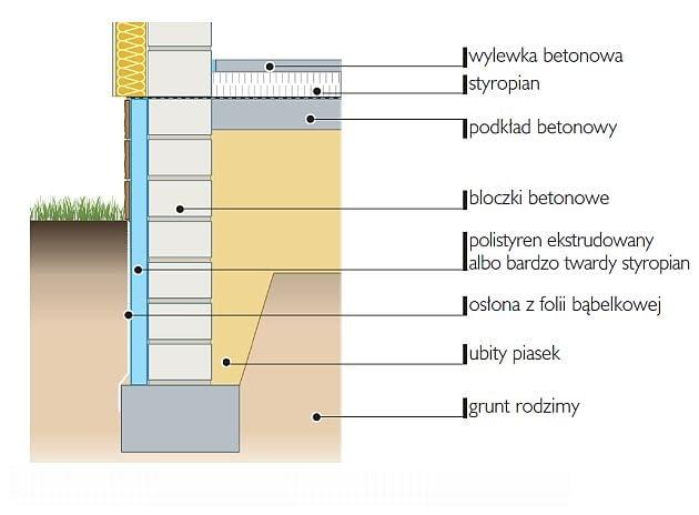 Ściana fundamentowa ocieplona od strony zewnętrznej