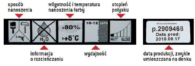 Oznaczenia umieszczane na etykiecie farby do wnętrz