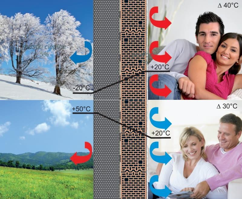 Stosując styropian można zaoszczędzić na kosztach ogrzewania w zimie, a latem na kosztach klimatyzacji.