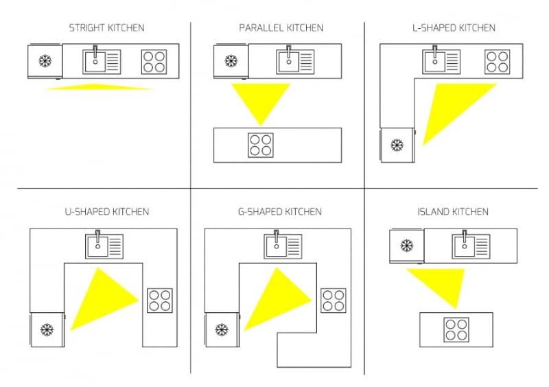 Trójkąt roboczy w kuchniach o różnym układzie